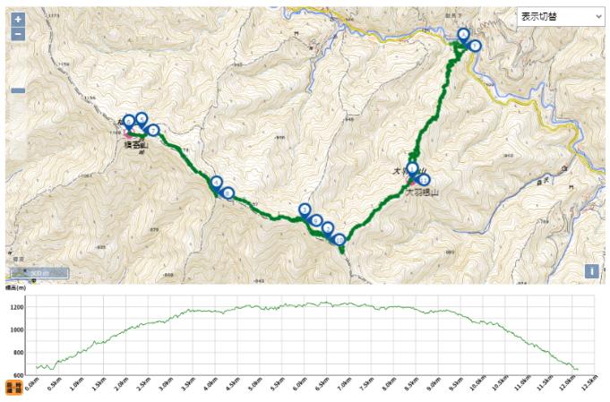 槇寄山のGPSデータ