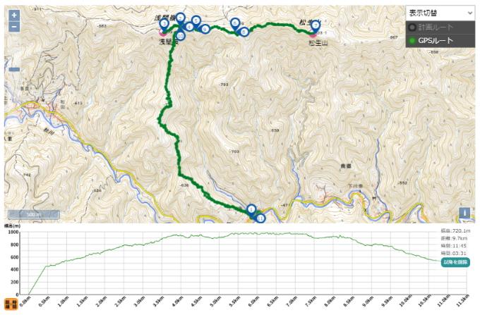 登山アプリ「コンパス」のGPSデータ